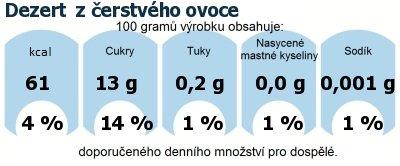 DDM (GDA) - doporučené denní množství energie a živin pro průměrného člověka (denní příjem 2000 kcal): Dezert  z čerstvého ovoce