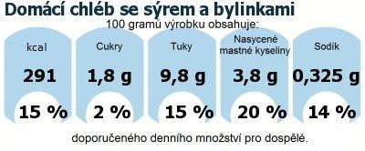 DDM (GDA) - doporučené denní množství energie a živin pro průměrného člověka (denní příjem 2000 kcal): Domácí chléb se sýrem a bylinkami