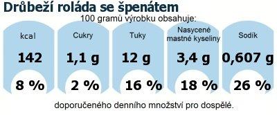 DDM (GDA) - doporučené denní množství energie a živin pro průměrného člověka (denní příjem 2000 kcal): Drůbeží roláda se špenátem