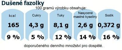 DDM (GDA) - doporučené denní množství energie a živin pro průměrného člověka (denní příjem 2000 kcal): Dušené fazolky