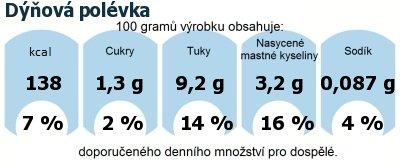 DDM (GDA) - doporučené denní množství energie a živin pro průměrného člověka (denní příjem 2000 kcal): Dýňová polévka