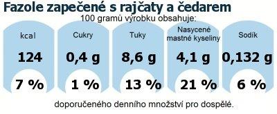 DDM (GDA) - doporučené denní množství energie a živin pro průměrného člověka (denní příjem 2000 kcal): Fazole zapečené s rajčaty a čedarem