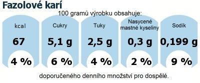 DDM (GDA) - doporučené denní množství energie a živin pro průměrného člověka (denní příjem 2000 kcal): Fazolové karí