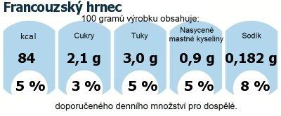 DDM (GDA) - doporučené denní množství energie a živin pro průměrného člověka (denní příjem 2000 kcal): Francouzský hrnec