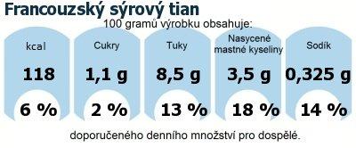 DDM (GDA) - doporučené denní množství energie a živin pro průměrného člověka (denní příjem 2000 kcal): Francouzský sýrový tian