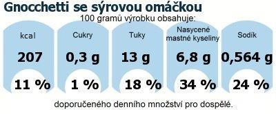 DDM (GDA) - doporučené denní množství energie a živin pro průměrného člověka (denní příjem 2000 kcal): Gnocchetti se sýrovou omáčkou