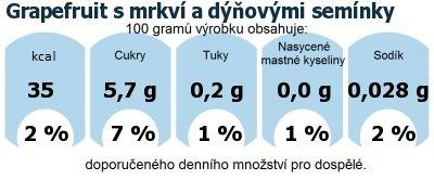 DDM (GDA) - doporučené denní množství energie a živin pro průměrného člověka (denní příjem 2000 kcal): Grapefruit s mrkví a dýňovými semínky