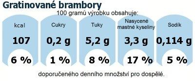 DDM (GDA) - doporučené denní množství energie a živin pro průměrného člověka (denní příjem 2000 kcal): Gratinované brambory