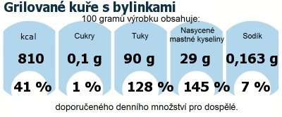 DDM (GDA) - doporučené denní množství energie a živin pro průměrného člověka (denní příjem 2000 kcal): Grilované kuře s bylinkami