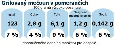 DDM (GDA) - doporučené denní množství energie a živin pro průměrného člověka (denní příjem 2000 kcal): Grilovaný mečoun v pomerančích