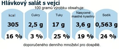 DDM (GDA) - doporučené denní množství energie a živin pro průměrného člověka (denní příjem 2000 kcal): Hlávkový salát s vejci