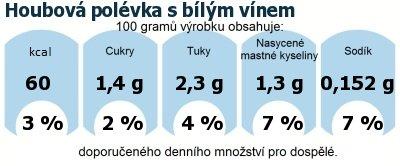 DDM (GDA) - doporučené denní množství energie a živin pro průměrného člověka (denní příjem 2000 kcal): Houbová polévka s bílým vínem