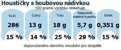 DDM (GDA) - doporučené denní množství energie a živin pro průměrného člověka (denní příjem 2000 kcal): Houstičky s houbovou nádivkou