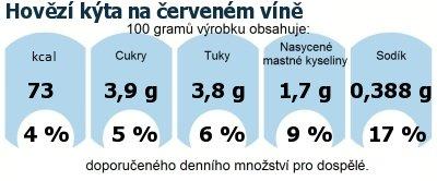 DDM (GDA) - doporučené denní množství energie a živin pro průměrného člověka (denní příjem 2000 kcal): Hovězí kýta na červeném víně
