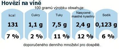 DDM (GDA) - doporučené denní množství energie a živin pro průměrného člověka (denní příjem 2000 kcal): Hovězí na víně