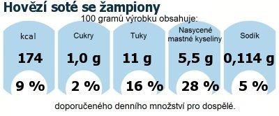 DDM (GDA) - doporučené denní množství energie a živin pro průměrného člověka (denní příjem 2000 kcal): Hovězí soté se žampiony