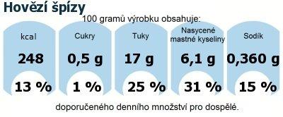 DDM (GDA) - doporučené denní množství energie a živin pro průměrného člověka (denní příjem 2000 kcal): Hovězí špízy