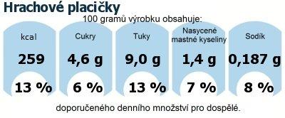 DDM (GDA) - doporučené denní množství energie a živin pro průměrného člověka (denní příjem 2000 kcal): Hrachové placičky