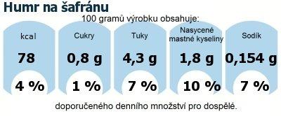 DDM (GDA) - doporučené denní množství energie a živin pro průměrného člověka (denní příjem 2000 kcal): Humr na šafránu