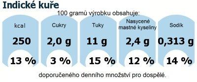 DDM (GDA) - doporučené denní množství energie a živin pro průměrného člověka (denní příjem 2000 kcal): Indické kuře