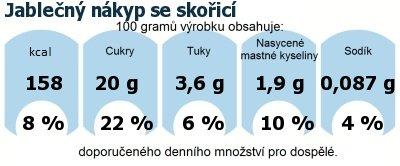 DDM (GDA) - doporučené denní množství energie a živin pro průměrného člověka (denní příjem 2000 kcal): Jablečný nákyp se skořicí