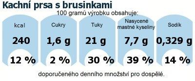 DDM (GDA) - doporučené denní množství energie a živin pro průměrného člověka (denní příjem 2000 kcal): Kachní prsa s brusinkami