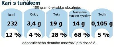DDM (GDA) - doporučené denní množství energie a živin pro průměrného člověka (denní příjem 2000 kcal): Kari s tuňákem