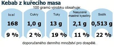 DDM (GDA) - doporučené denní množství energie a živin pro průměrného člověka (denní příjem 2000 kcal): Kebab z kuřecího masa