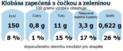 DDM (GDA) - doporučené denní množství energie a živin pro průměrného člověka (denní příjem 2000 kcal): Klobása zapečená s čočkou a zeleninou