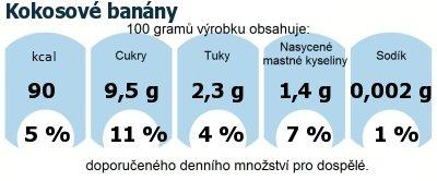 DDM (GDA) - doporučené denní množství energie a živin pro průměrného člověka (denní příjem 2000 kcal): Kokosové banány