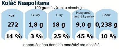DDM (GDA) - doporučené denní množství energie a živin pro průměrného člověka (denní příjem 2000 kcal): Koláč Neapolitana