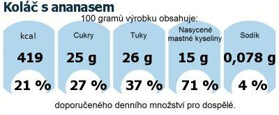 DDM (GDA) - doporučené denní množství energie a živin pro průměrného člověka (denní příjem 2000 kcal): Koláč s ananasem