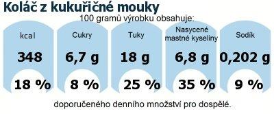 DDM (GDA) - doporučené denní množství energie a živin pro průměrného člověka (denní příjem 2000 kcal): Koláč z kukuřičné mouky