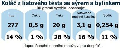 DDM (GDA) - doporučené denní množství energie a živin pro průměrného člověka (denní příjem 2000 kcal): Koláč z listového těsta se sýrem a bylinkami