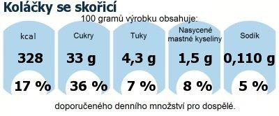 DDM (GDA) - doporučené denní množství energie a živin pro průměrného člověka (denní příjem 2000 kcal): Koláčky se skořicí