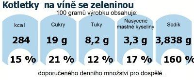 DDM (GDA) - doporučené denní množství energie a živin pro průměrného člověka (denní příjem 2000 kcal): Kotletky  na víně se zeleninou