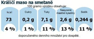 DDM (GDA) - doporučené denní množství energie a živin pro průměrného člověka (denní příjem 2000 kcal): Králičí maso na smetaně