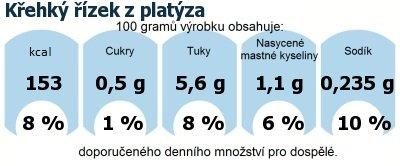 DDM (GDA) - doporučené denní množství energie a živin pro průměrného člověka (denní příjem 2000 kcal): Křehký řízek z platýza