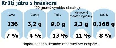 DDM (GDA) - doporučené denní množství energie a živin pro průměrného člověka (denní příjem 2000 kcal): Krůtí játra s hráškem