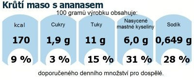 DDM (GDA) - doporučené denní množství energie a živin pro průměrného člověka (denní příjem 2000 kcal): Krůtí maso s ananasem
