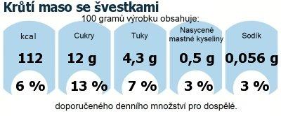DDM (GDA) - doporučené denní množství energie a živin pro průměrného člověka (denní příjem 2000 kcal): Krůtí maso se švestkami