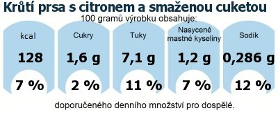 DDM (GDA) - doporučené denní množství energie a živin pro průměrného člověka (denní příjem 2000 kcal): Krůtí prsa s citronem a smaženou cuketou