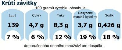 DDM (GDA) - doporučené denní množství energie a živin pro průměrného člověka (denní příjem 2000 kcal): Krůtí závitky