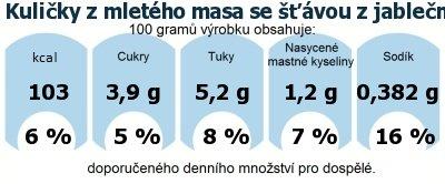 DDM (GDA) - doporučené denní množství energie a živin pro průměrného člověka (denní příjem 2000 kcal): Kuličky z mletého masa se šťávou z jablečného vína