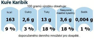 DDM (GDA) - doporučené denní množství energie a živin pro průměrného člověka (denní příjem 2000 kcal): Kuře Karibik