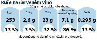 DDM (GDA) - doporučené denní množství energie a živin pro průměrného člověka (denní příjem 2000 kcal): Kuře na červeném víně