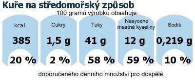 DDM (GDA) - doporučené denní množství energie a živin pro průměrného člověka (denní příjem 2000 kcal): Kuře na středomořský způsob