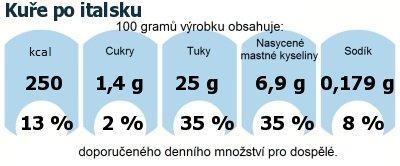 DDM (GDA) - doporučené denní množství energie a živin pro průměrného člověka (denní příjem 2000 kcal): Kuře po italsku