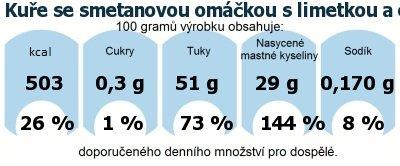 DDM (GDA) - doporučené denní množství energie a živin pro průměrného člověka (denní příjem 2000 kcal): Kuře se smetanovou omáčkou s limetkou a estragonem