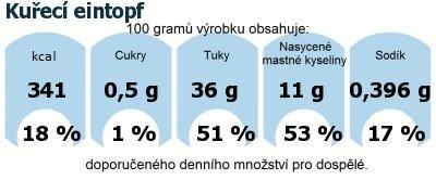 DDM (GDA) - doporučené denní množství energie a živin pro průměrného člověka (denní příjem 2000 kcal): Kuřecí eintopf